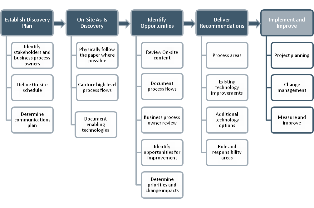 Document Based Business Process Review MaxRecall Technologies - How to document a process